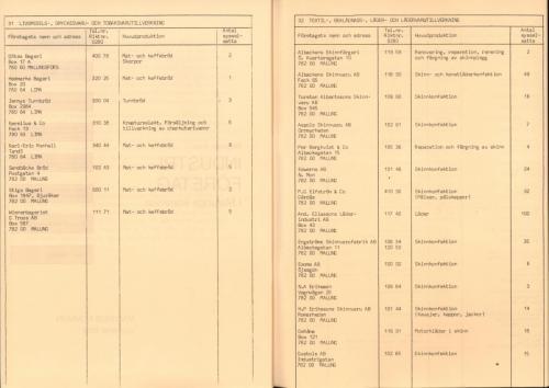 1974 Industri i Malungskommun 24