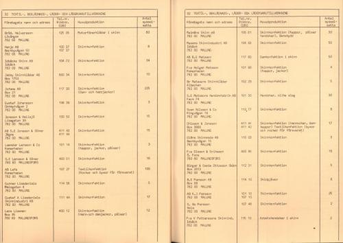 1974 Industri i Malungskommun 25