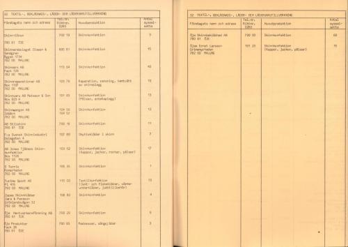 1974 Industri i Malungskommun 26