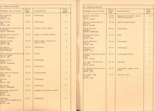 1974 Industri i Malungskommun 27