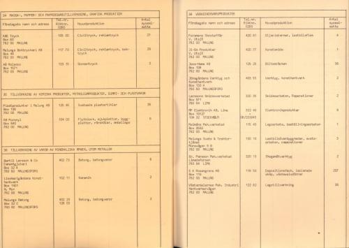 1974 Industri i Malungskommun 28