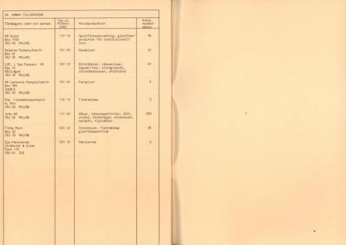 1974 Industri i Malungskommun 29